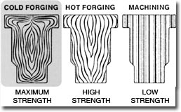Forging Grain Flow
